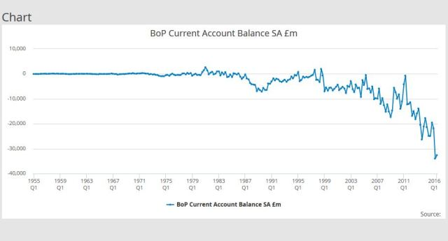 BoP current account balance