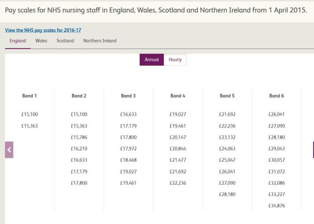 NHS pay scales